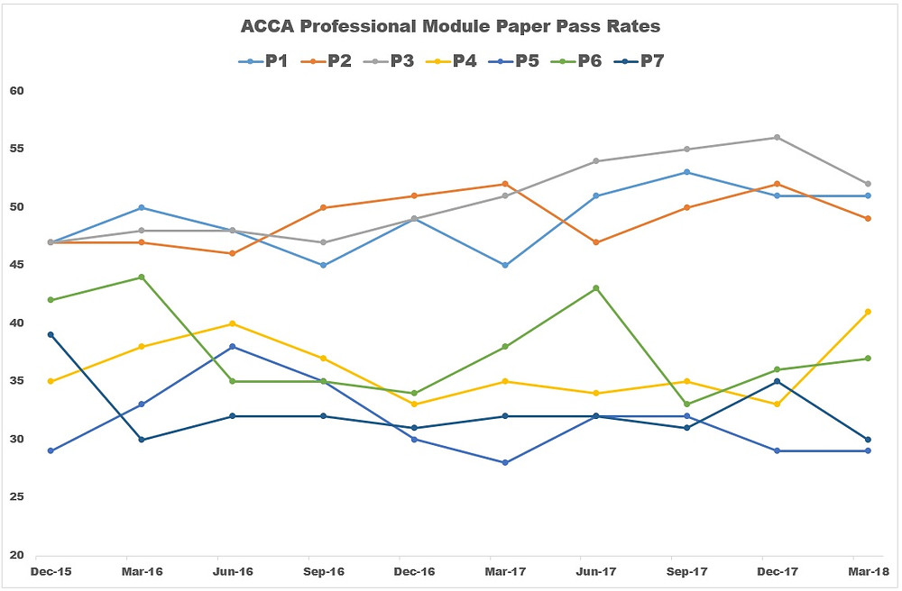 ACCA Pass Rates P1, P2, P3, P4, P5, P6, P7