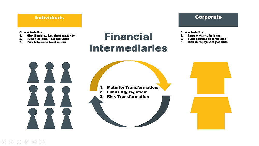 Financial Intermediaries Key Functions