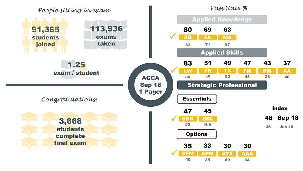 ACCA Pass Rates September 2018