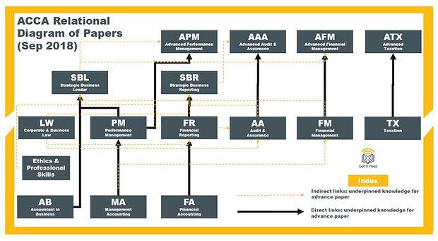 ACCA Relational Diagram_1809.jpg