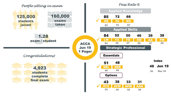 ACCA Pass Rates June 2019 Exam: Examiners' Comments & Advice