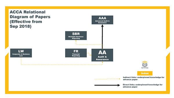 ACCA Relationship Diagram_AA.jpg