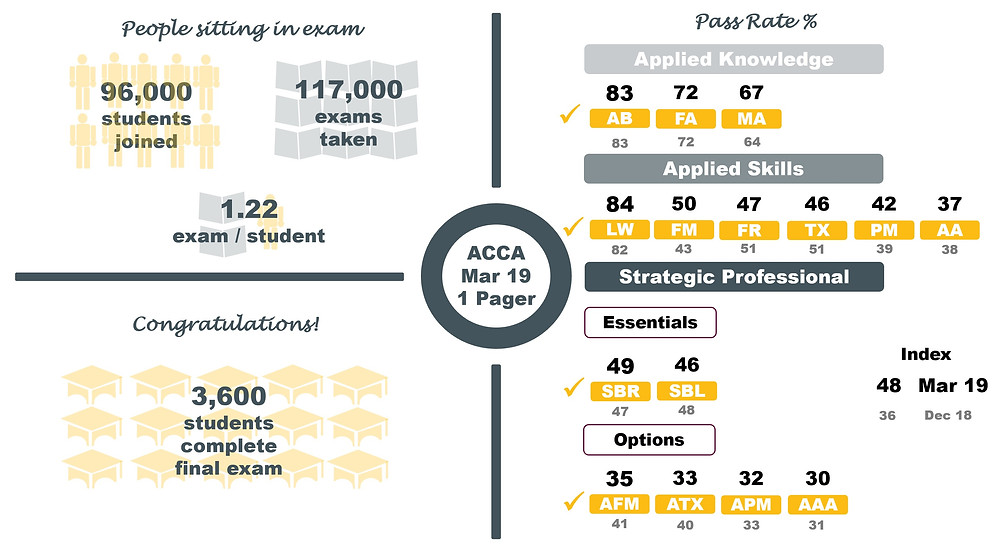 ACCA March 2019 Pass Rates