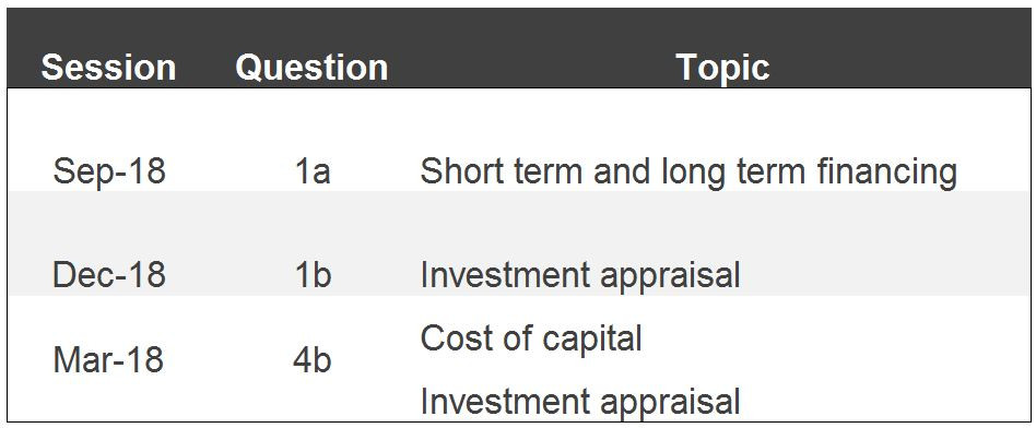 ACCA SBL exam questions on Financial Management