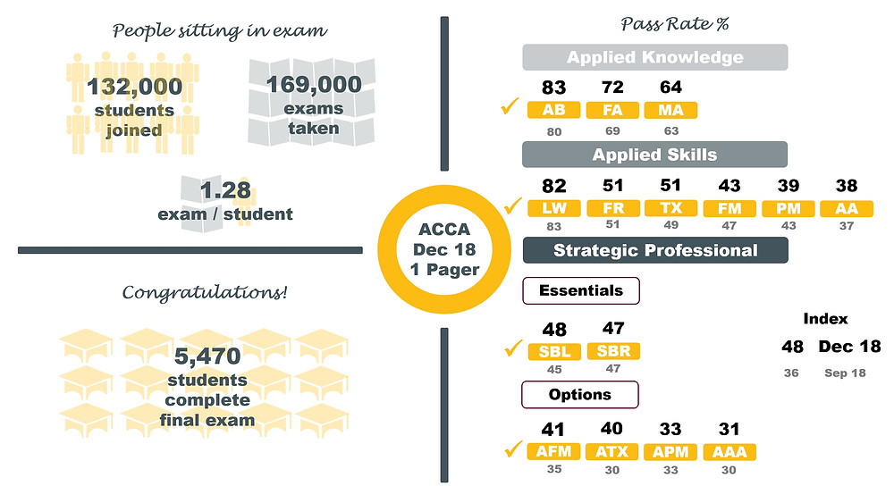 ACCA Pass Rates December 2018 - SBL, SBR, AFM, APM & AAA