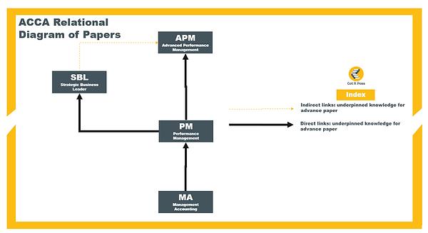 ACCA APM Relationship Diagram.PNG