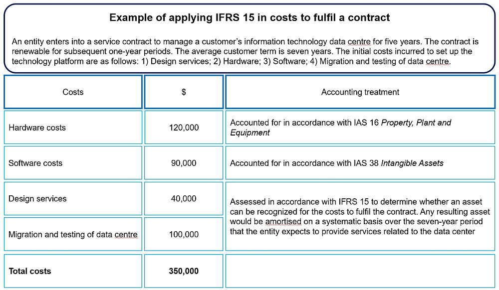 IFRS 15 - Application Example in Costs to Fulfil a Contract