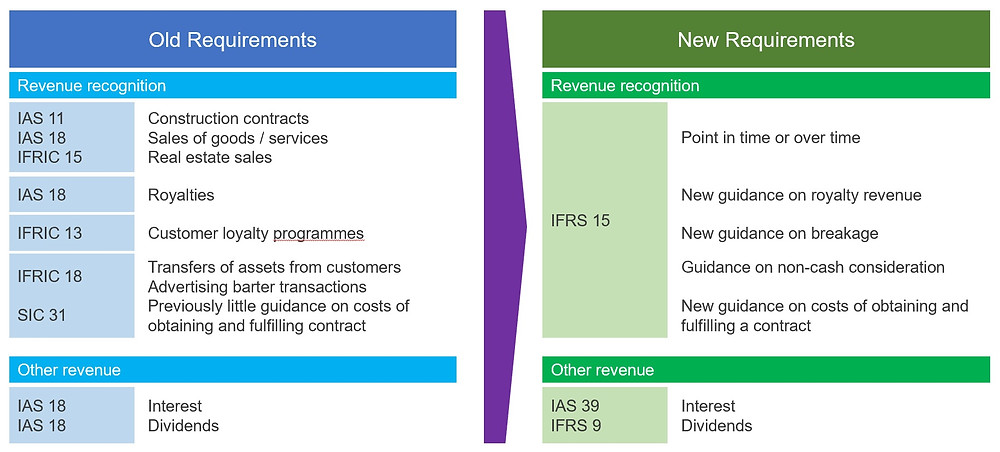 Accounting for Revenue - Changes from IAS 18 to IFRS 15