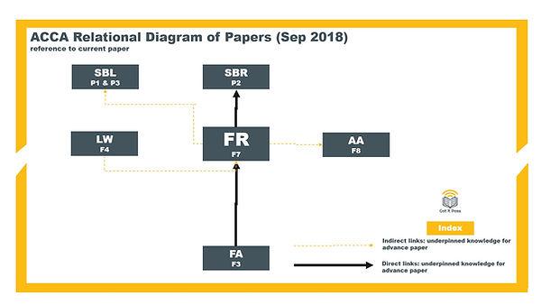 ACCA Relationship Diagram_FR.jpg