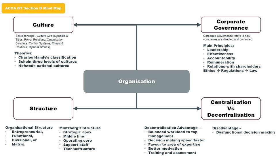BT Mind Map_Section B.JPG