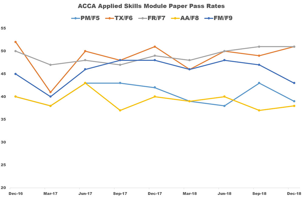 ACCA Pass Rates December 2018 - PM(F5), TX(F6), FR(F7), AA(F8) and FM(F9)