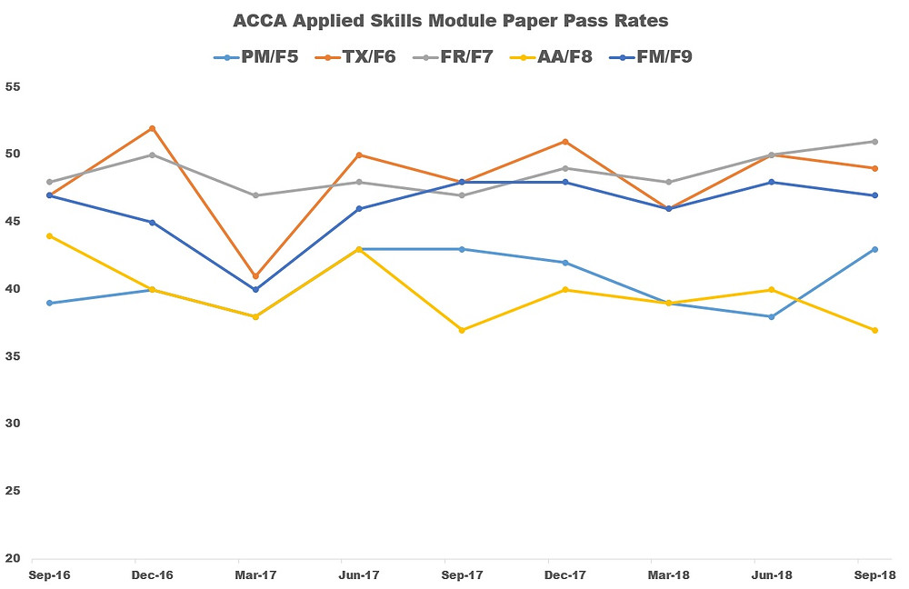 ACCA Pass Rates (PM, TX, FR, AA, FM) September 2018