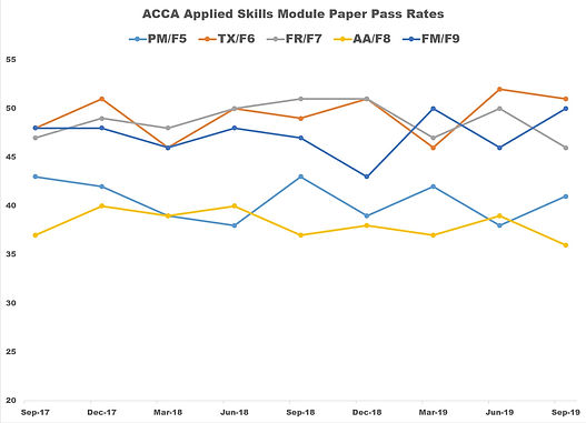 ACCA September 2019 Applied Skills Paper Pass Rates