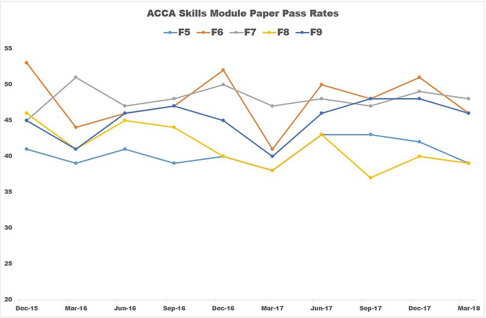 ACCA Pass Rates F5, F6, F7, F8, F9
