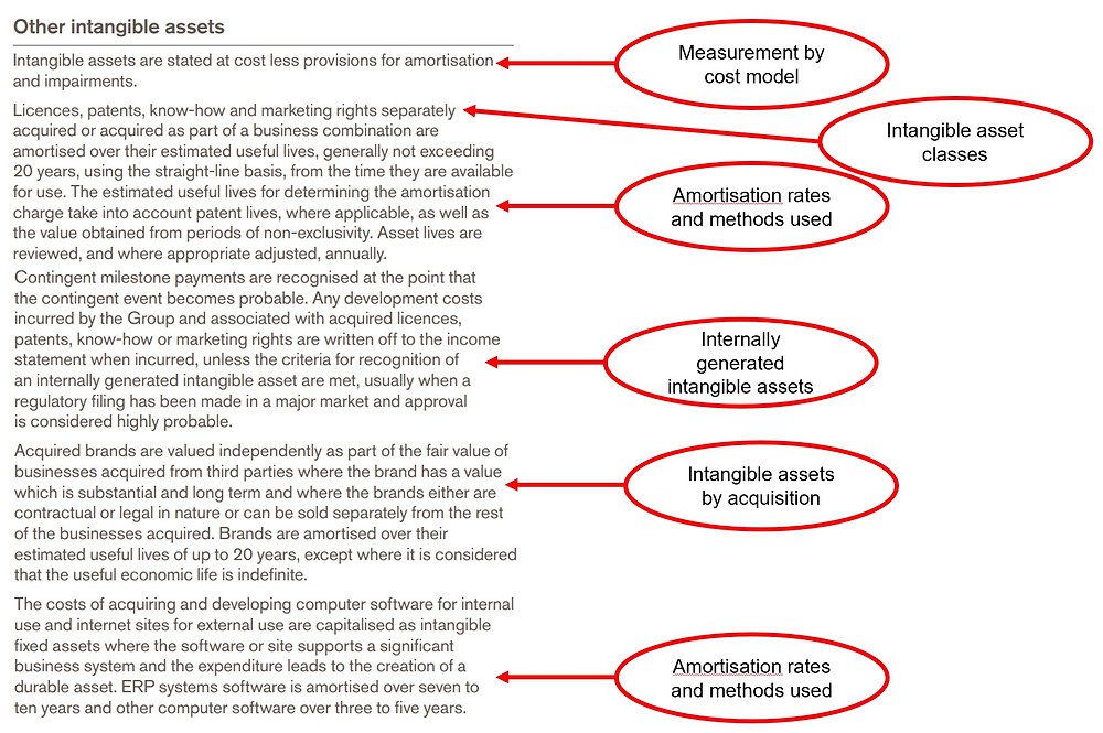 GSK Accounting Policy on Intangible Assets in Annual Report 2018