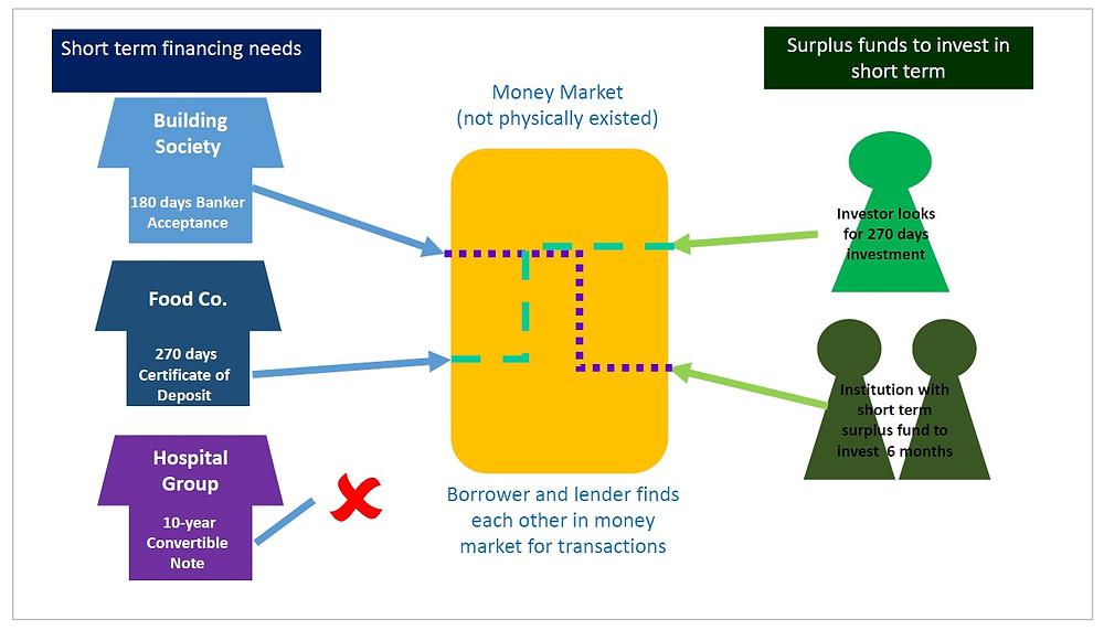 Money market in diagram