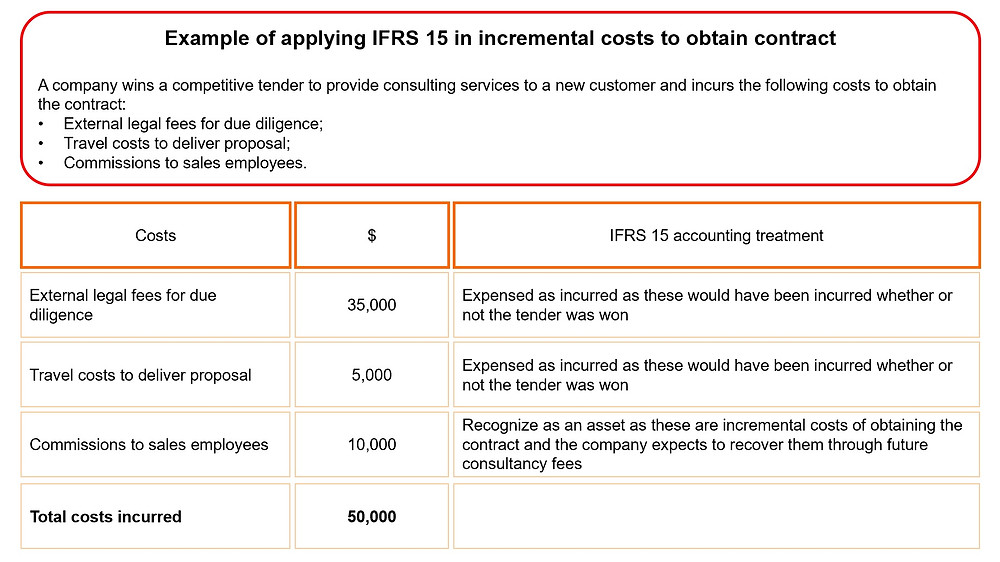 IFRS 15 - Application Example in Incremental Costs to Obtain