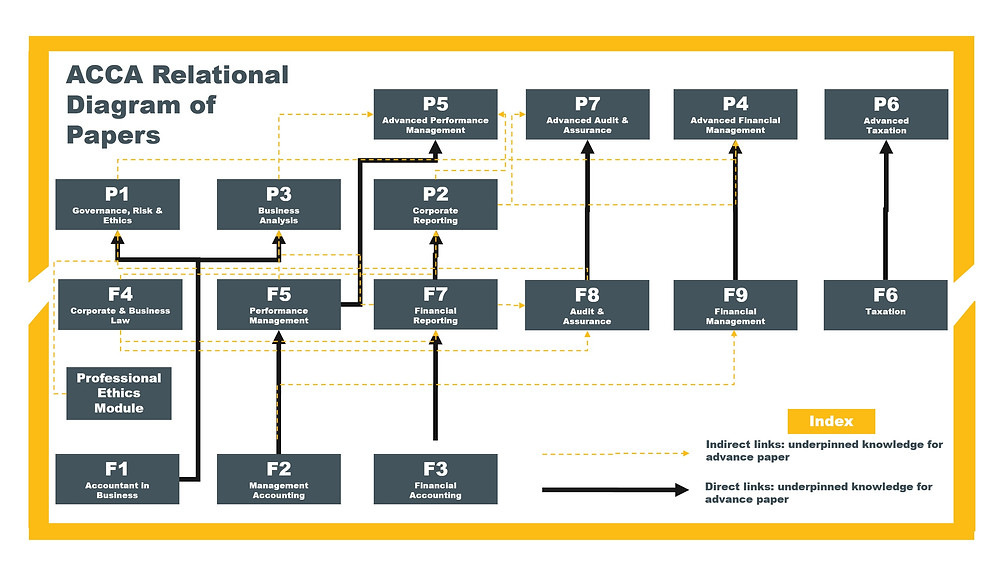 ACCA Relational Diagram of Papers