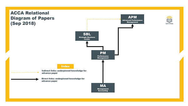 ACCA Performace Management (PM, was F5) relational diagram with othe papers