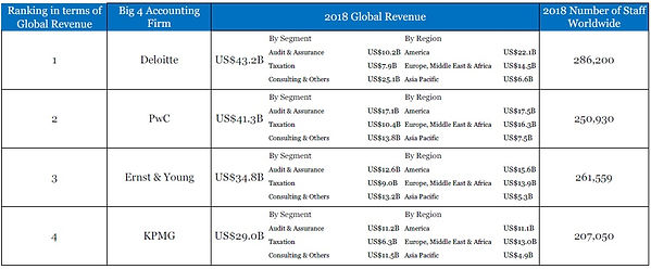 Big 4 accounting firms 2018 ranking: Deloitte is ranked number one with revenue slighlty more than PwC