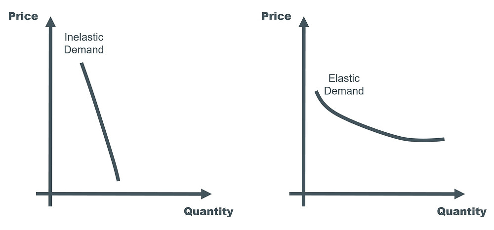 Demand elasticity: ACCA Accountant in Business