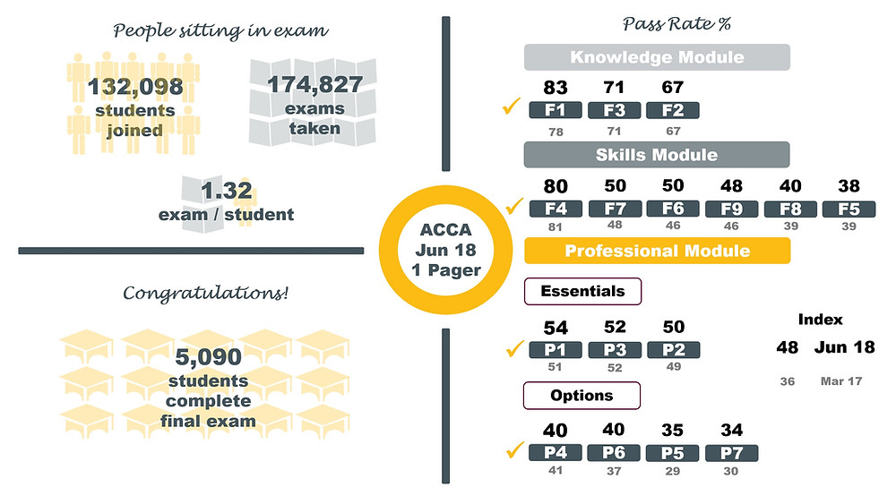 ACCA Pass Rates June 2018