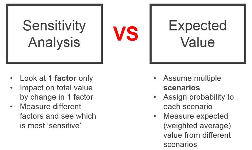 Dealing with uncertainty - Sensitivity analysis vs Expected value