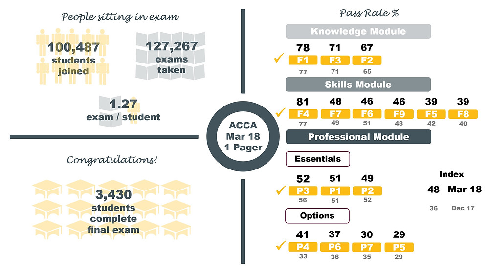 ACCA Pass Rates March 2018