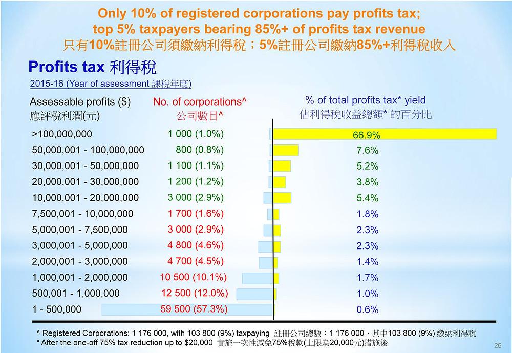 Number of corporation paying Hong Kong profits tax (2015-16)