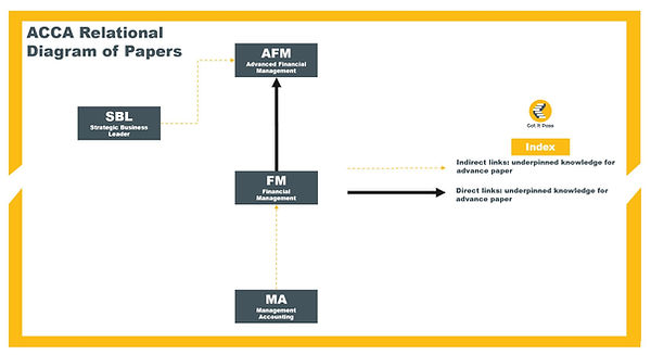 ACCA AFM Relationship Diagram.JPG