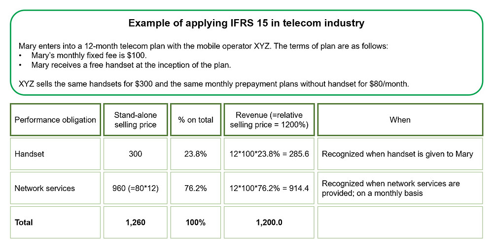 IFRS 15 - Application Example in Telecom Industry