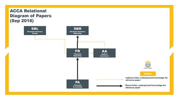 ACCA Relationship Diagram_FA.jpg