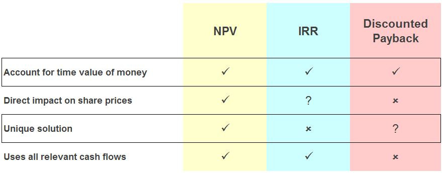 Comparison of different investment appraisal methods