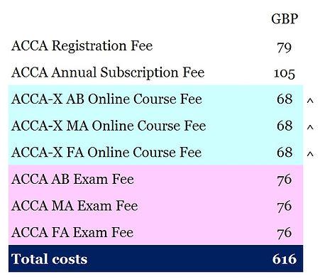 ACCA_X_All Fees.jpg