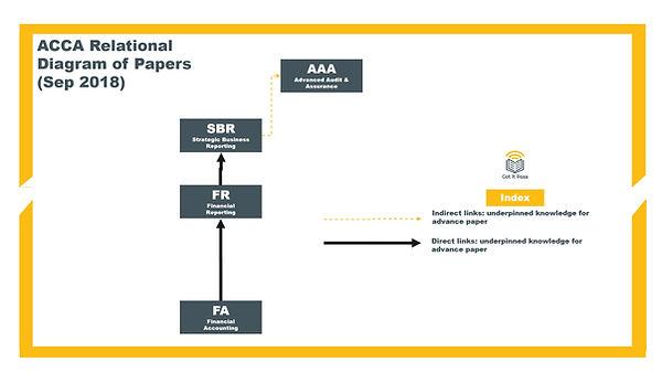 ACCA SBR relational diagram.jpg