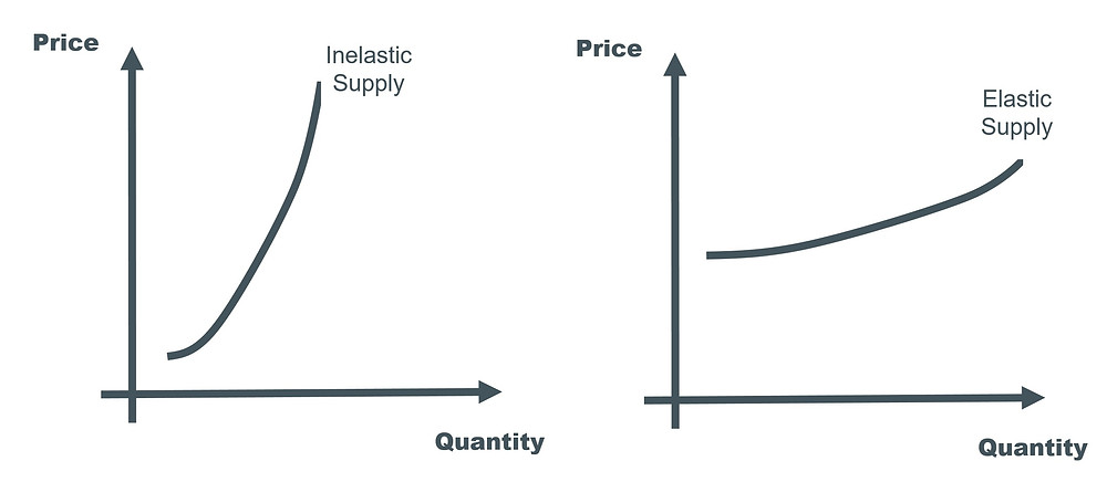 Supply elasticity: ACCA Accountant in Business