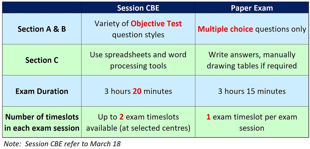 CBE and paper exam differences