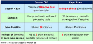 5 differences between papar exam and CBE you can't miss in ACCA Exam