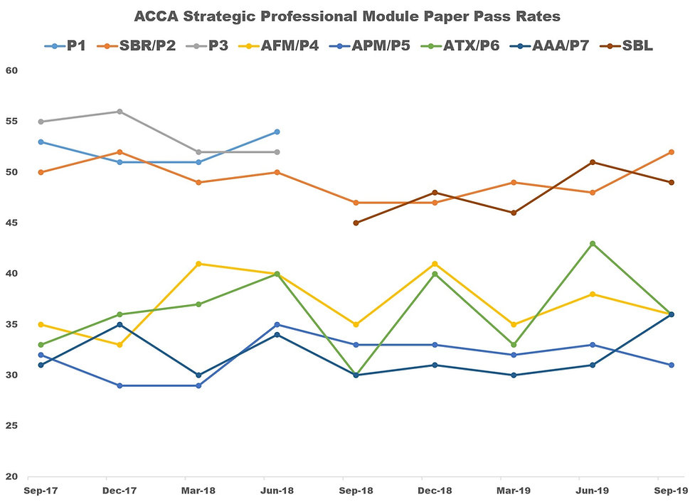 ACCA September 2019 Strategic Professinal Pass Rates