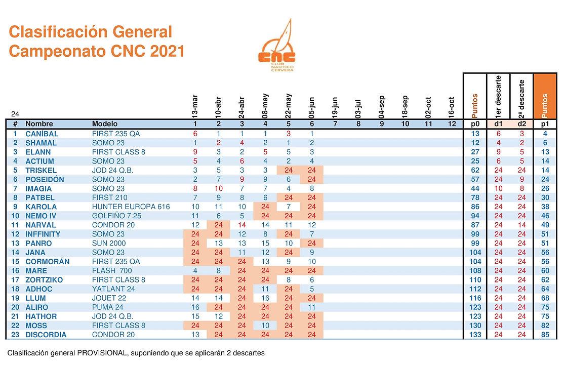 CNC General.2021.Regata 6.jpg