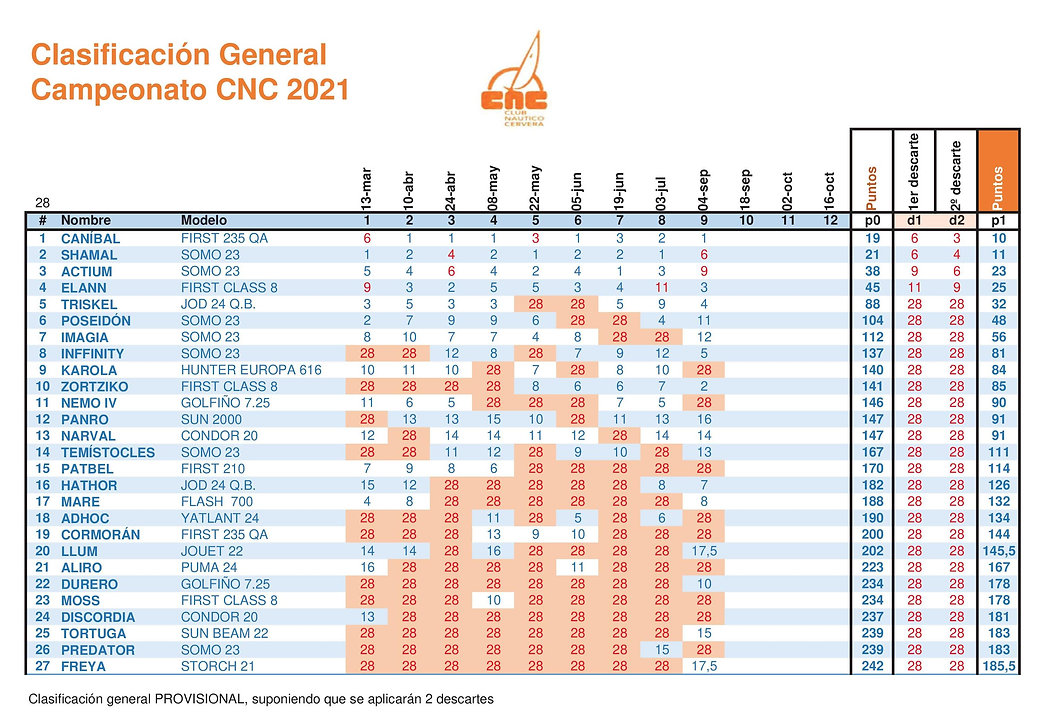 CNC General.2021.Regata 9.jpg