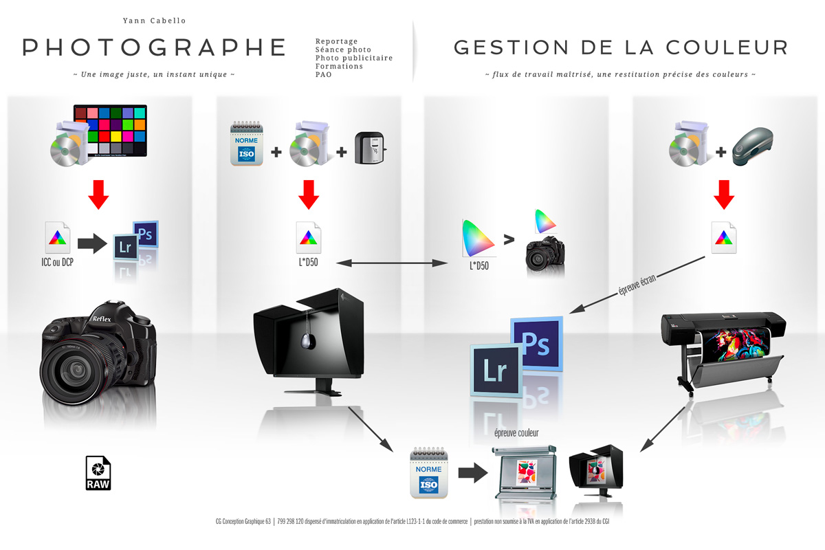 formation photographie chaîne graphique Clermont Ferrand 63