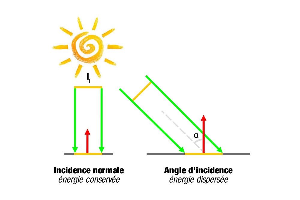 intensite lumineuse diffuse