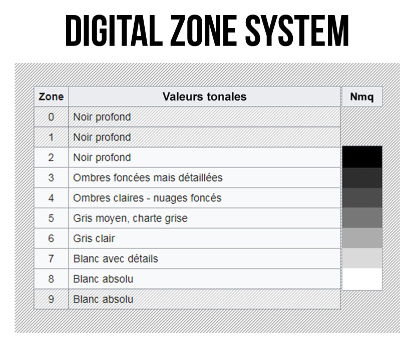 Digital Zone system