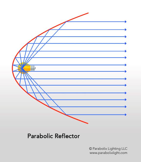 reflecteur parabolique