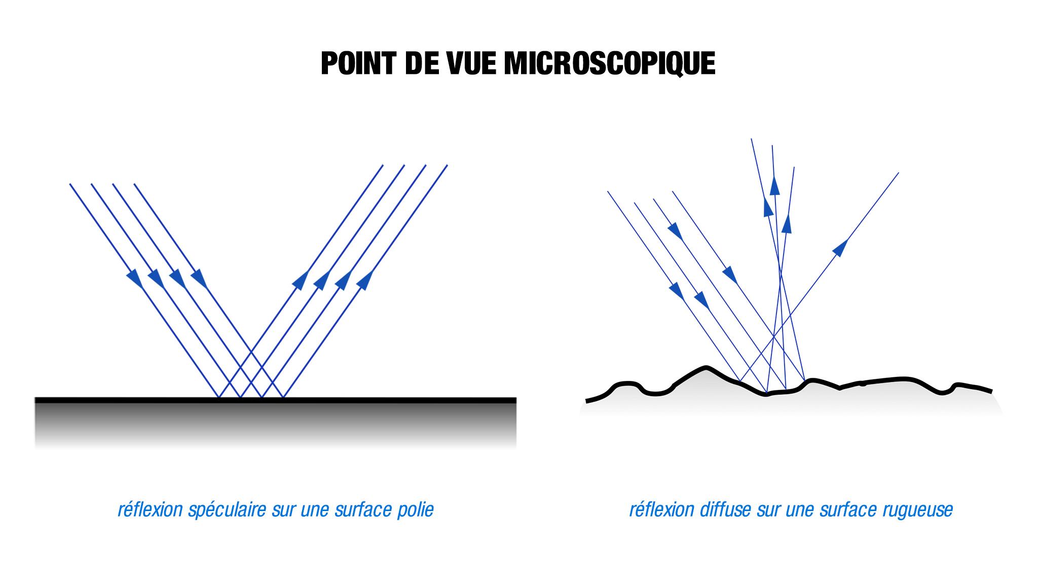 reflexion lumiere microscopique