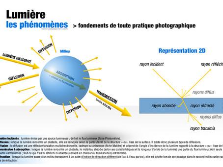 Notions fondamentales (1) : La lumière, les phénomènes