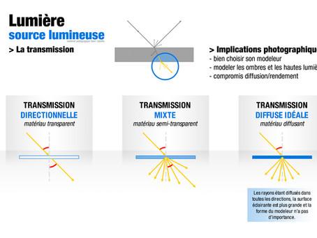 Notions fondamentales (3) : La lumière, la transmission