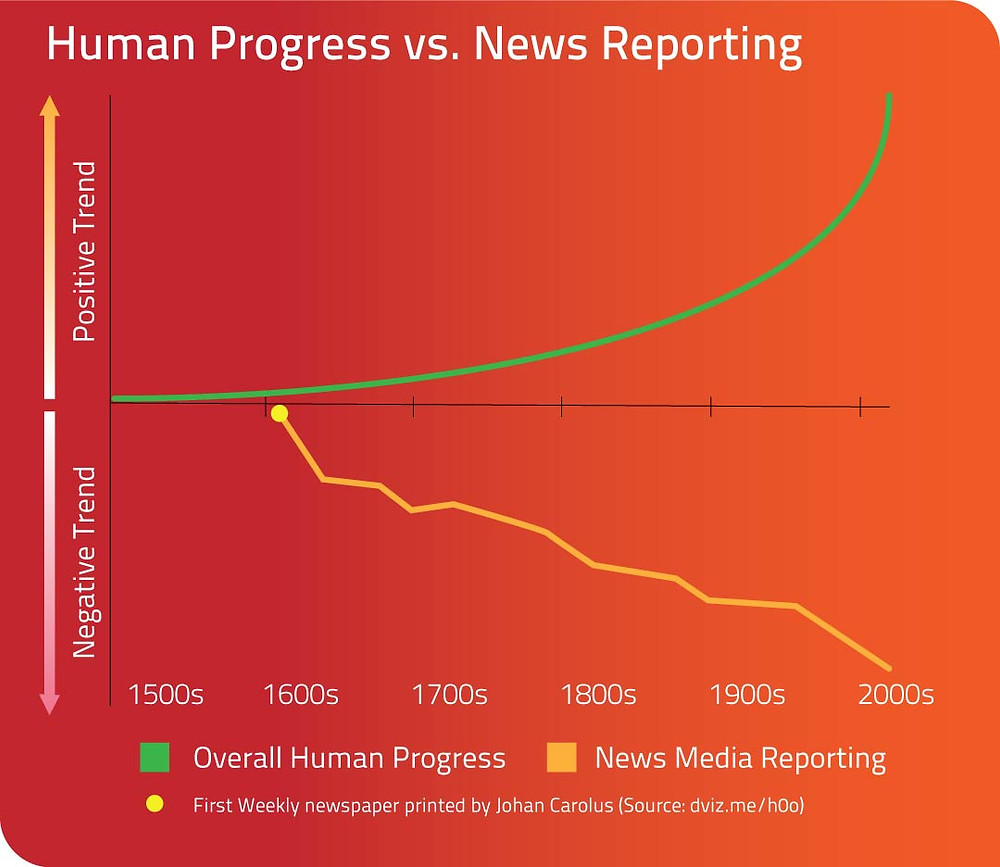 Infographics showing correlation between positive human progress and negative newsmedia reporting