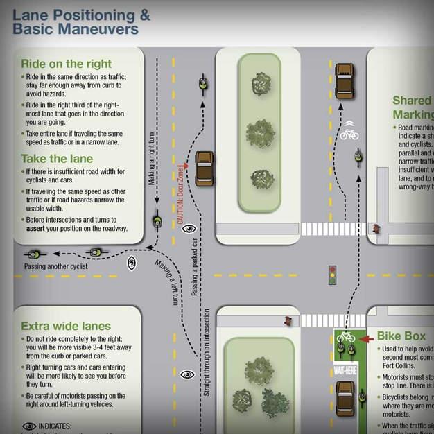 Bike Map & Info Graphics